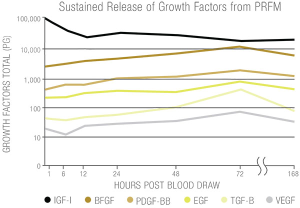 sustained-release-of-growth-factors-table